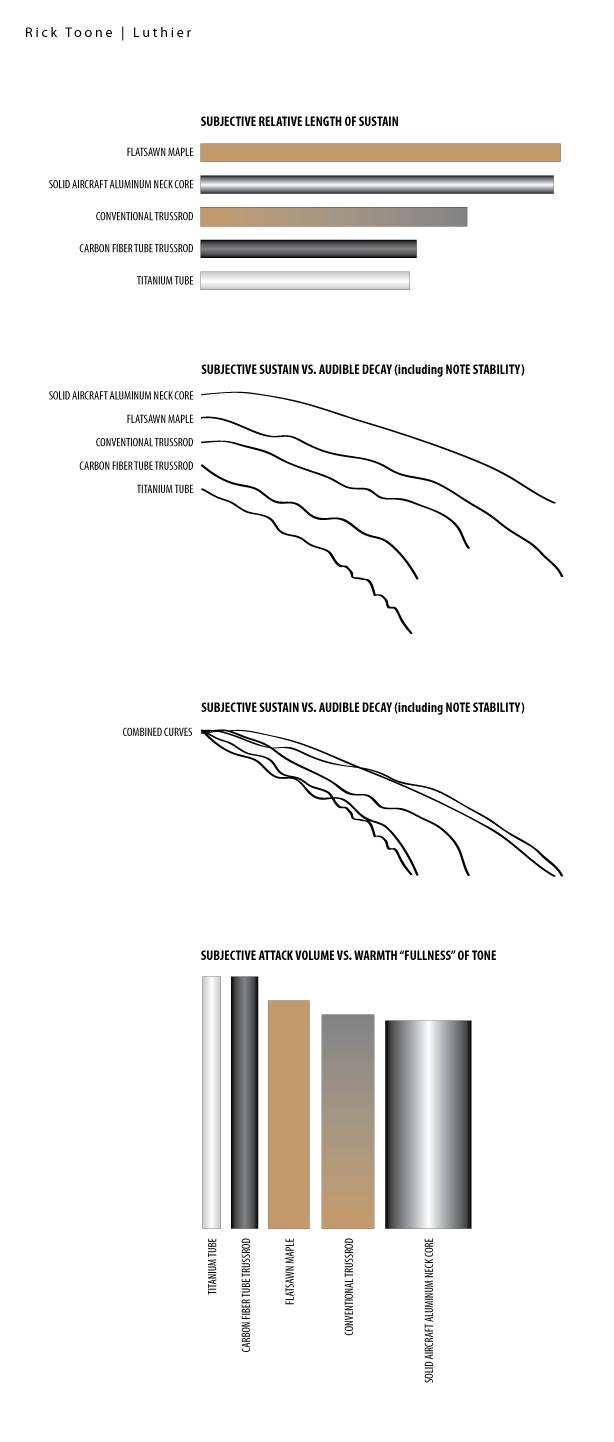 Neck Sound Chart