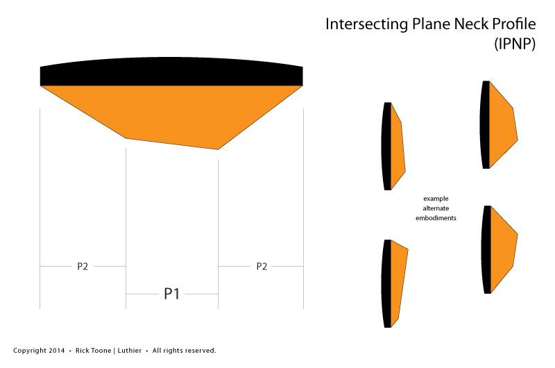 IPNP-Neck-Profile-2014